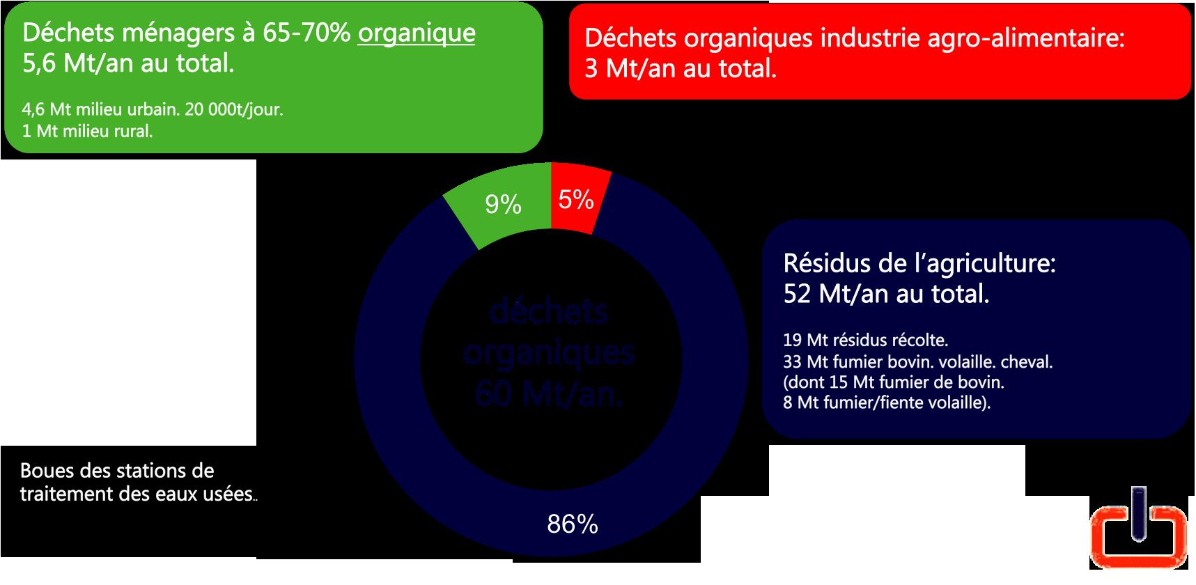 déchets organiques au Maroc.
