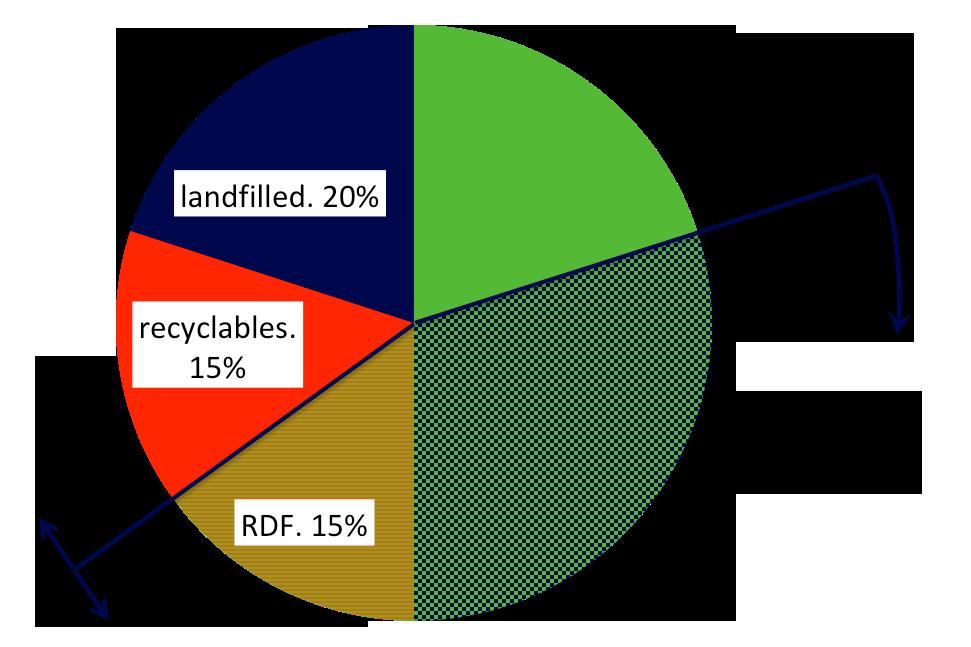 new model for landfills.