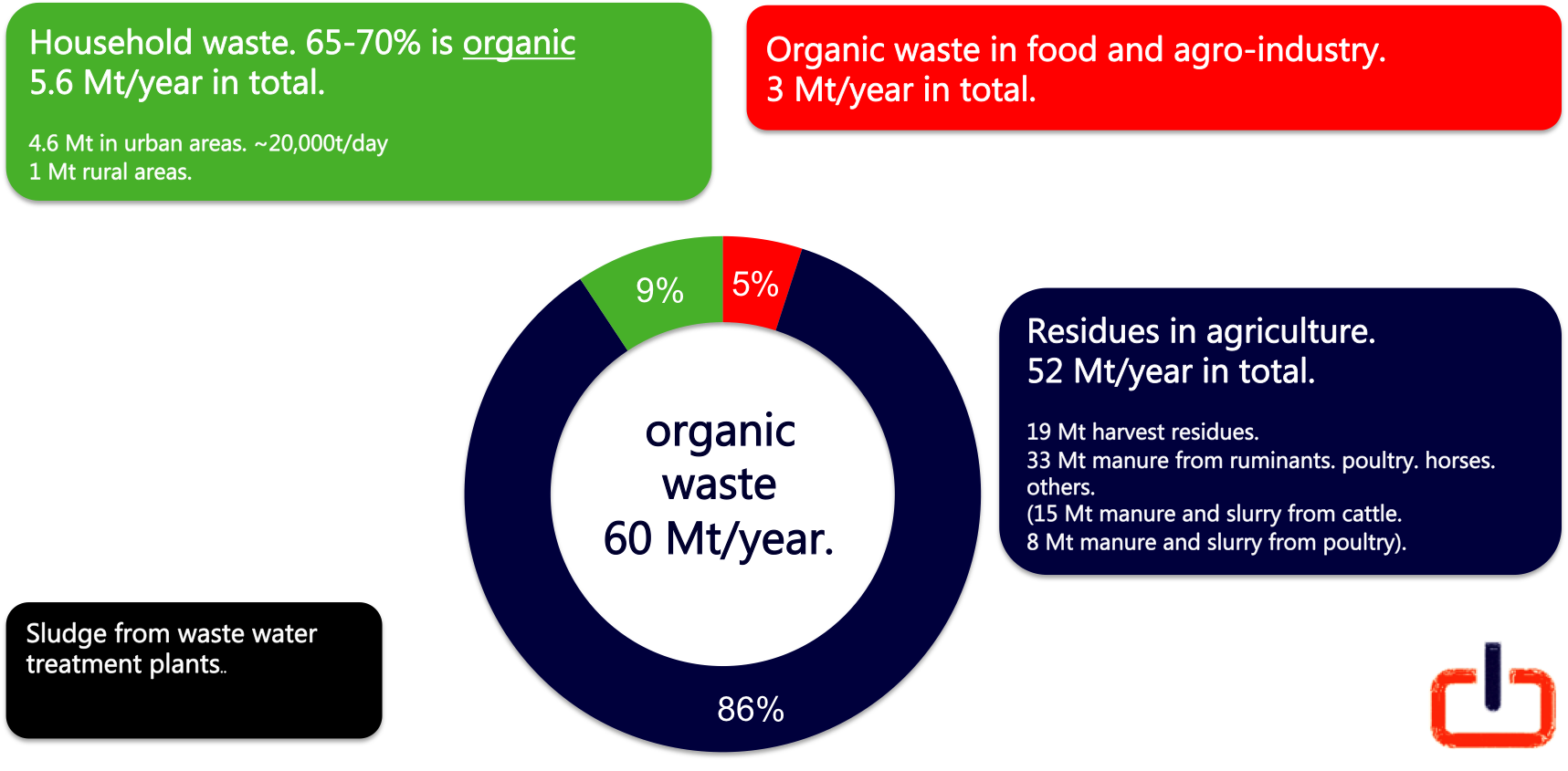 Organic waste in Morocco.