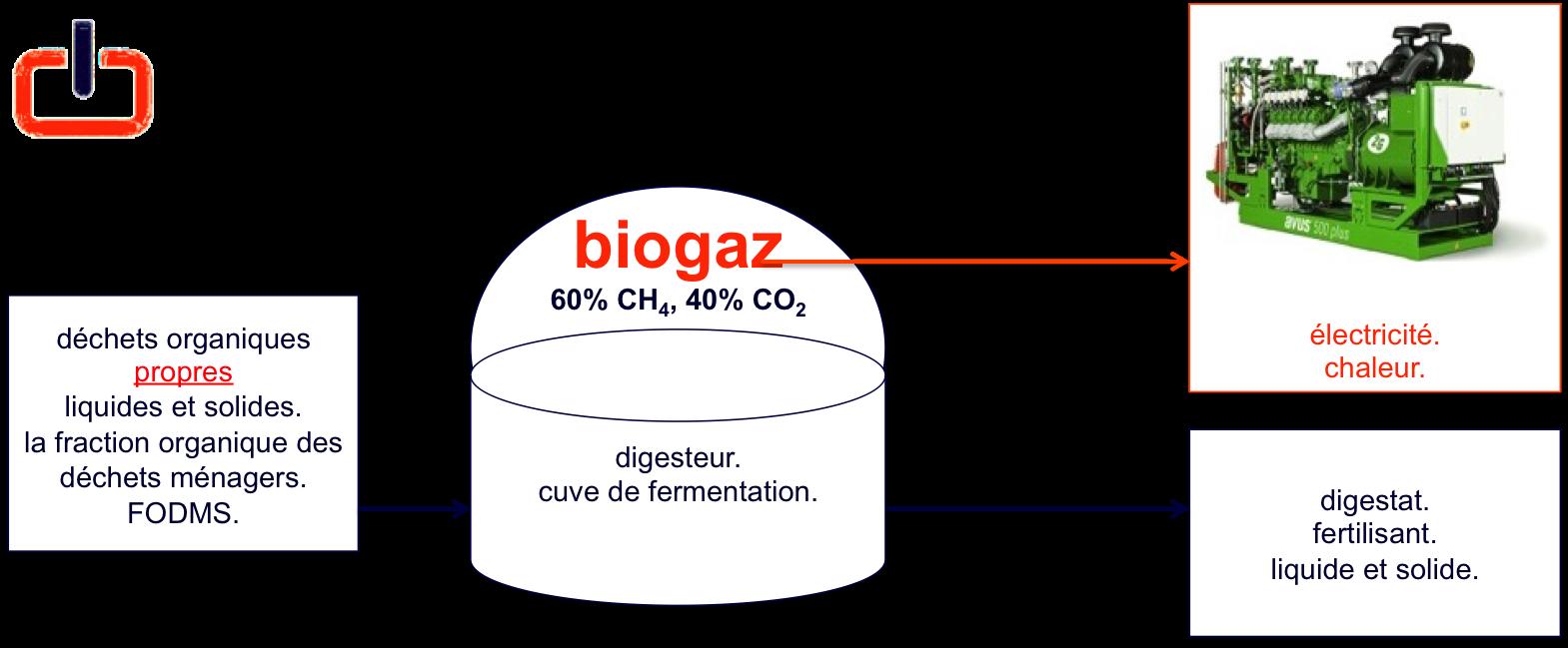 le schéma generizon. waste 2 energy. énergie & fertilisant.