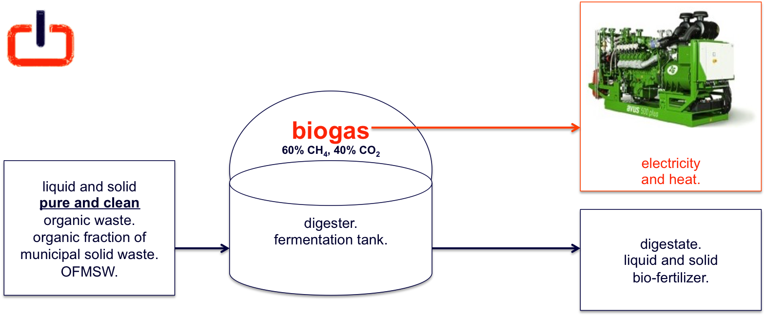 generizon schema, waste 2 biogas 2 energy & fertilizer.