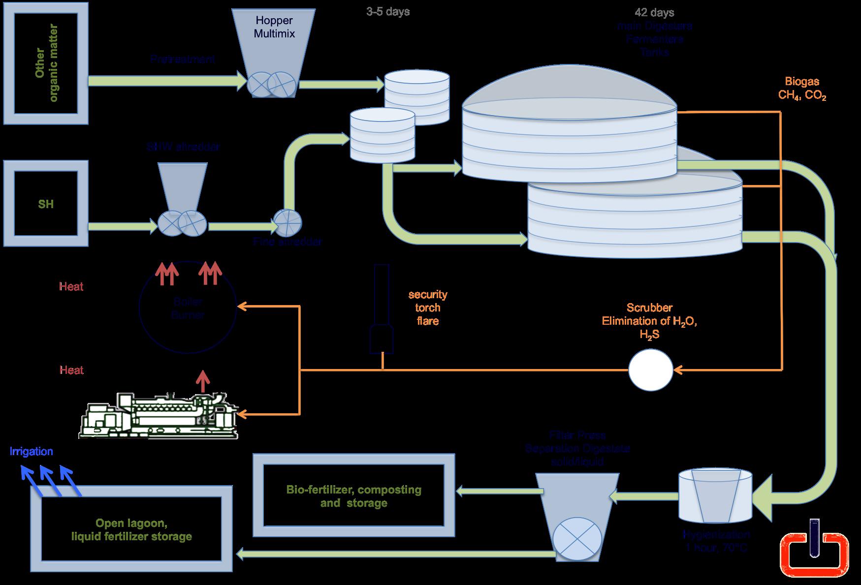 biogas schema.