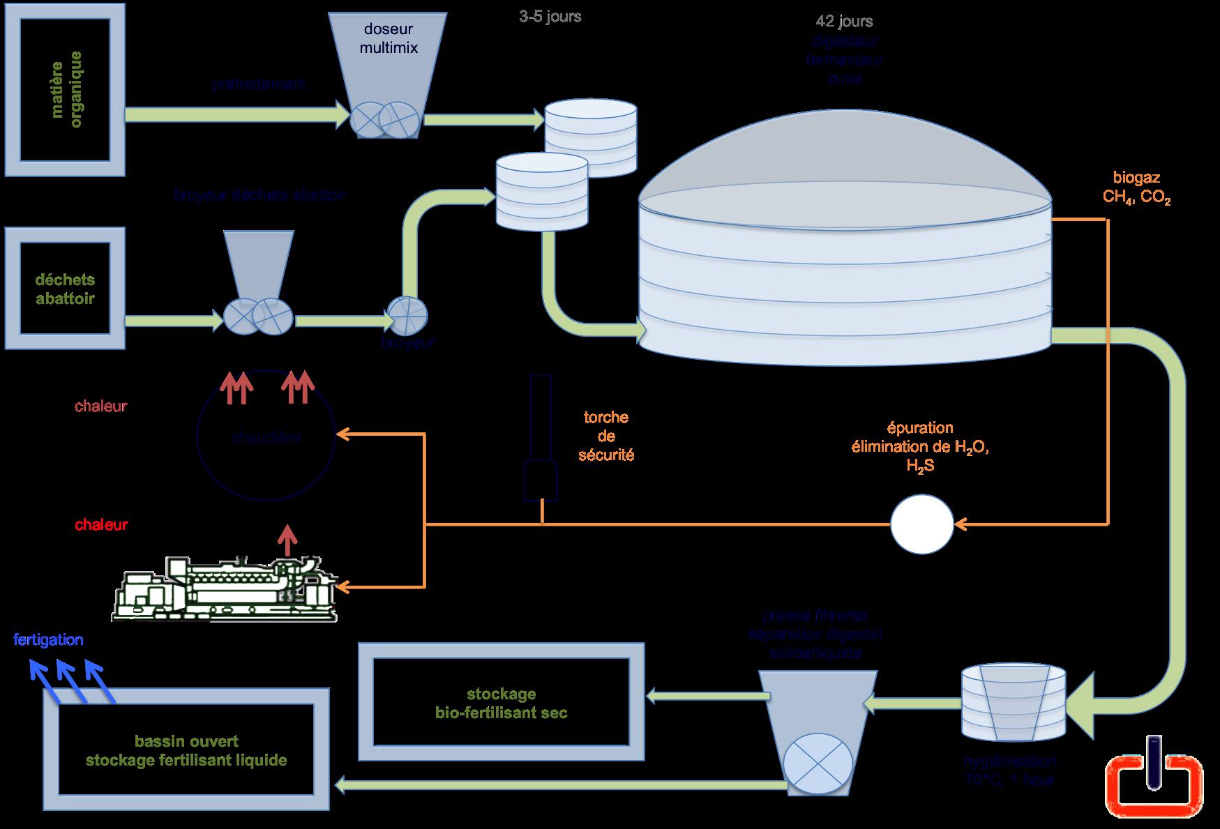 schéma biogaz.