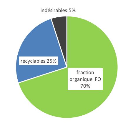 composition des déchets ménagers. Maroc.
