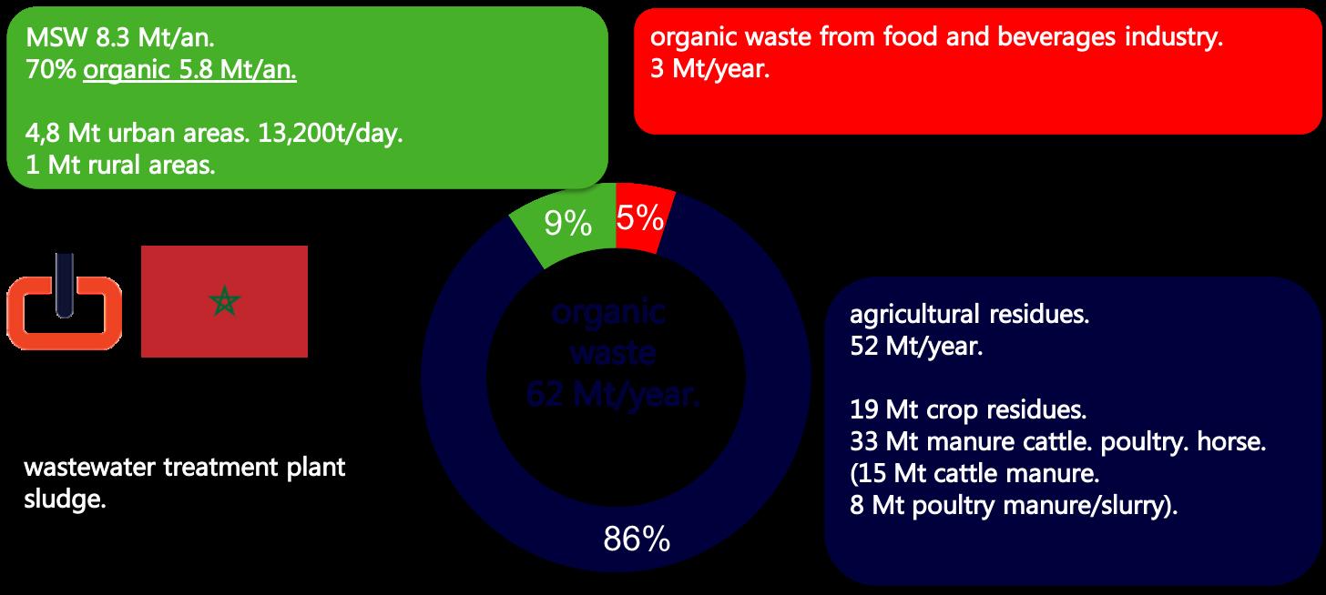 schema organic waste streams. Morocco.