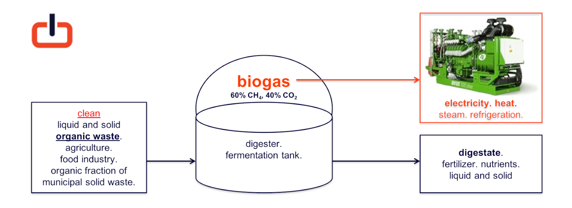 generizon schema anaerobic digestion.