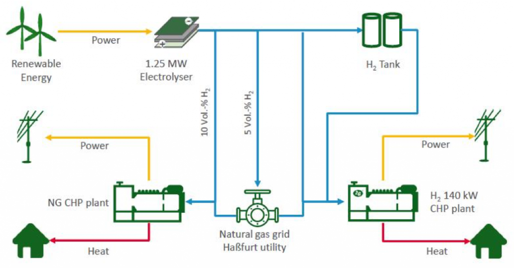 Schema H2 CHP integration in renewable's grid.