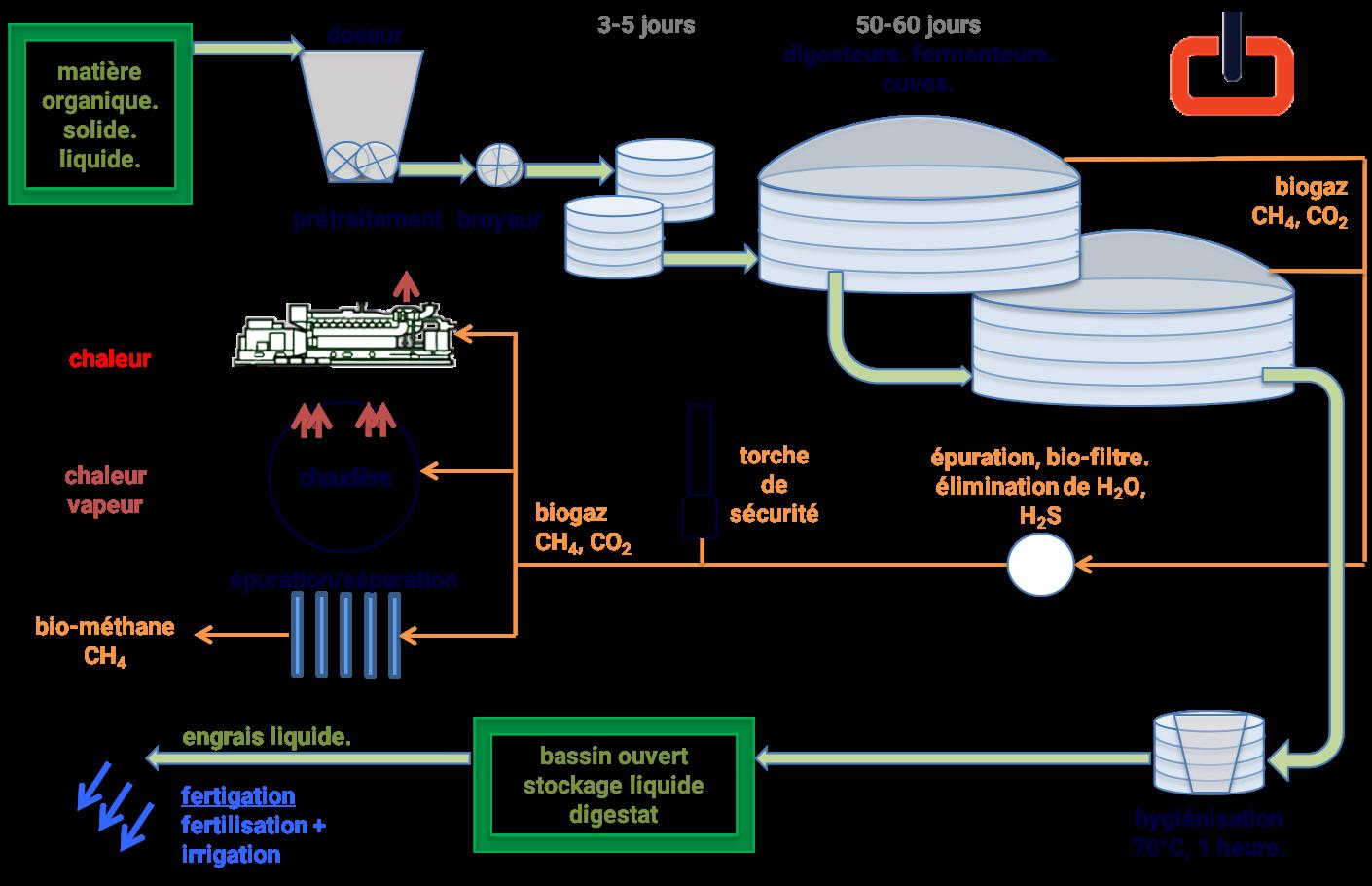 Schéma production du biogaz.